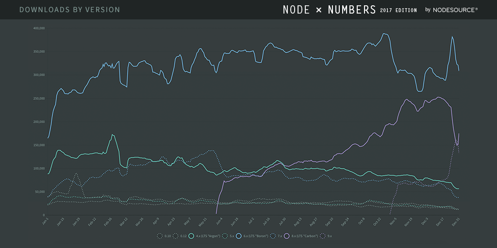 Node.js Downloads by Release Line in 2017