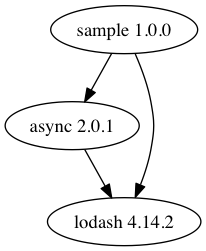 Simple visualization with the example Node application
