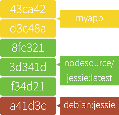 The layers of a Node.js application, built with Docker.